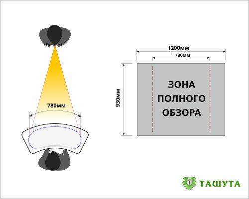 Видимая зона изображения на промостоле