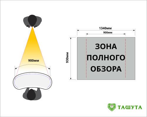 Видима зона зображення на промостоле