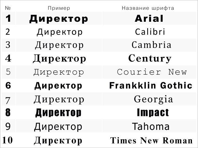 подобрать шрифты для таблички